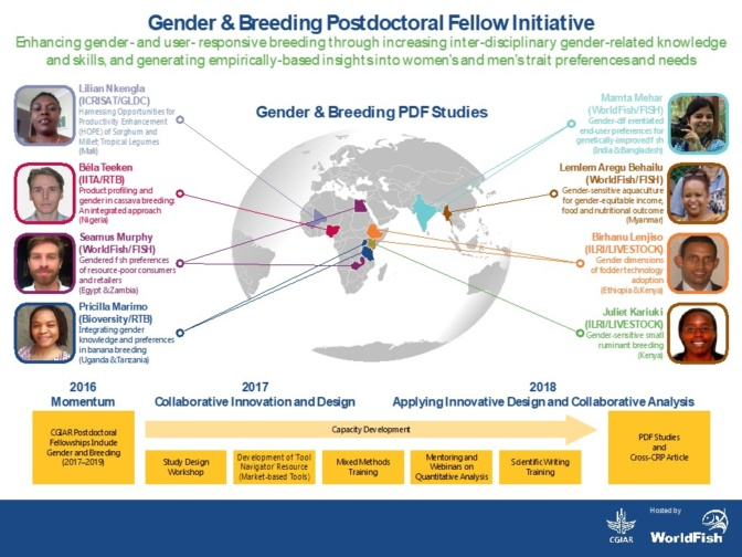 Overview of the Post-doctoral fellows (image credit: WorldFish)